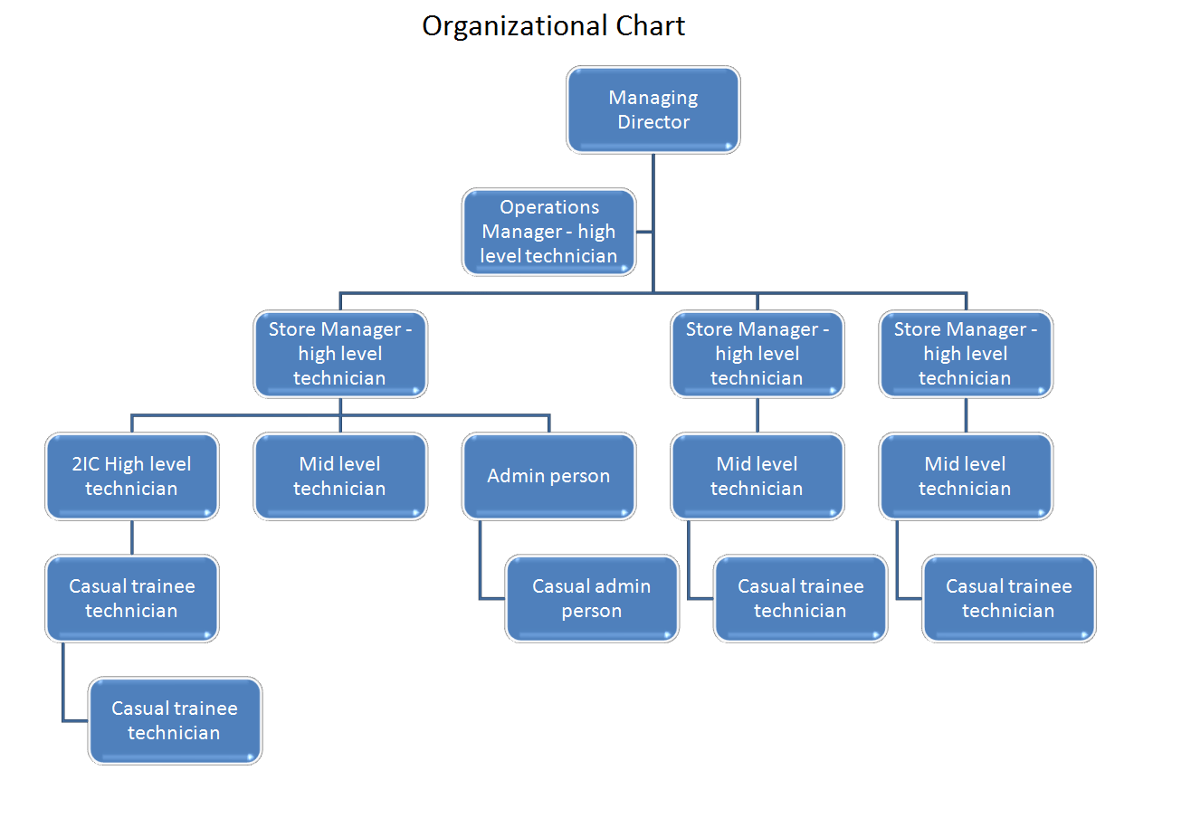 amazon com organizational structure Amazoncom: organizational structure 1-16 of over 2,000 results for organizational structure organizational design and structure.